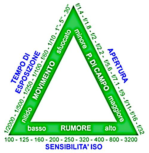 ISO tempi e diaframma